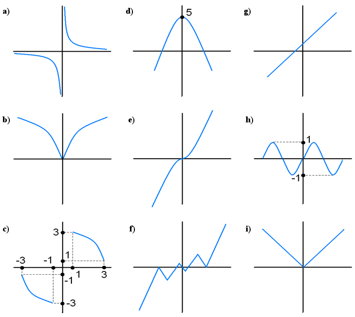 Graph of a function - Exercise 1